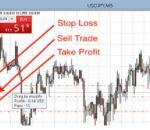 Cara Stop-Loss dan Take-Profit dalam Trading Forex