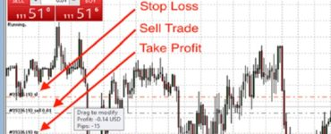 stop-loss dan take-profit