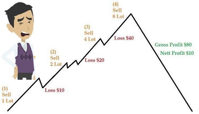 Strategi Trading Martingale